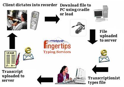 digital_dictation_transcription